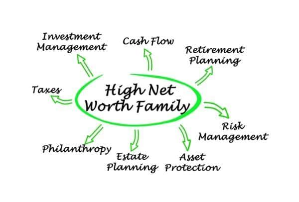 High net worth individual and family office real estate solutions in Raleigh, NC